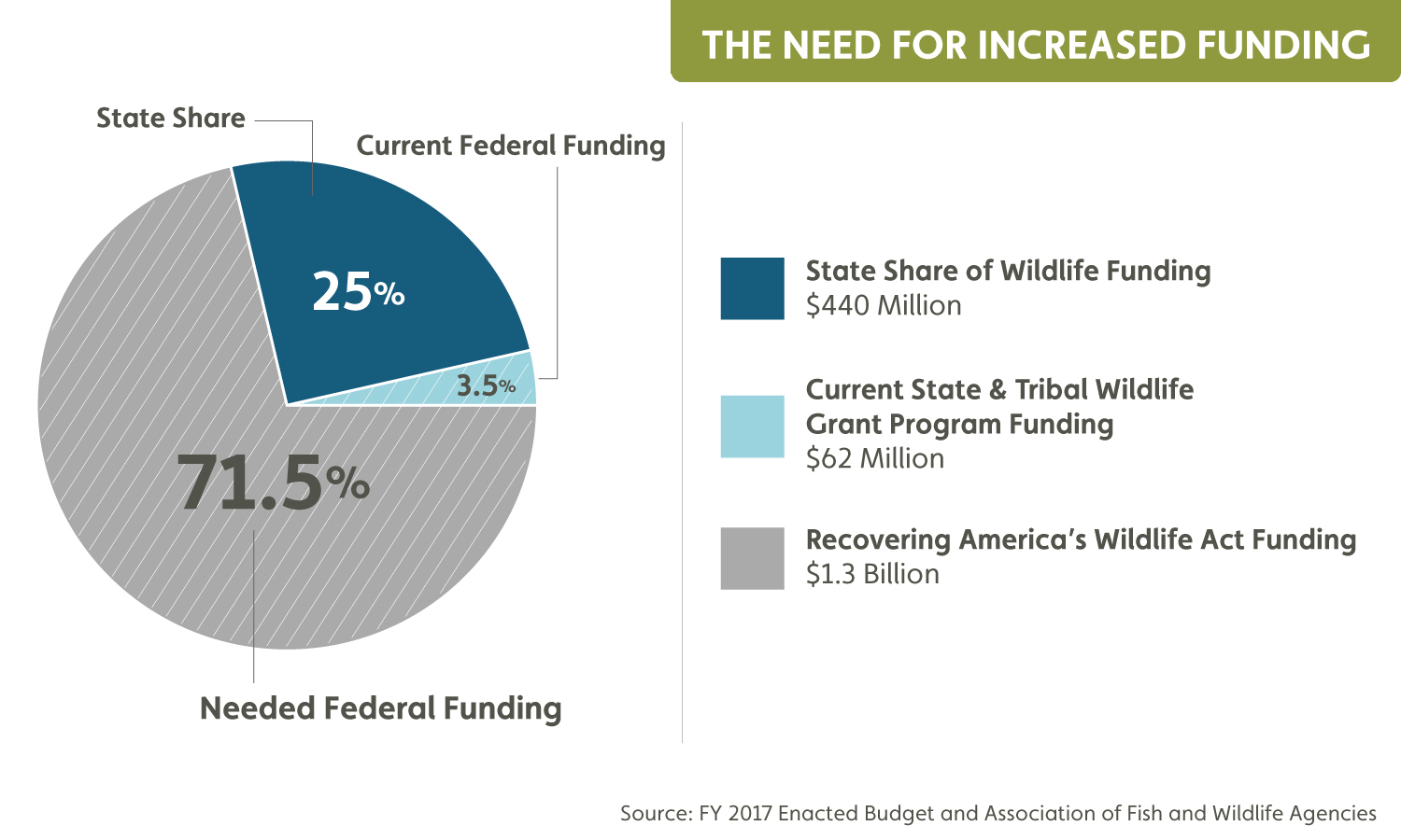 Wildlife Funding PieChart